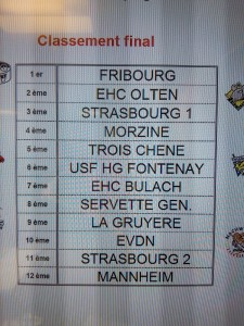Resultats Tournoi U13